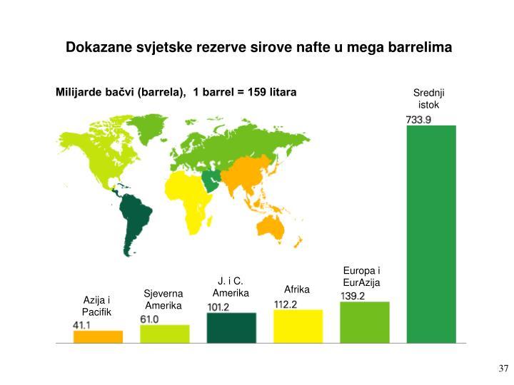 Dokazane svjetske rezerve sirove nafte u mega barrelima