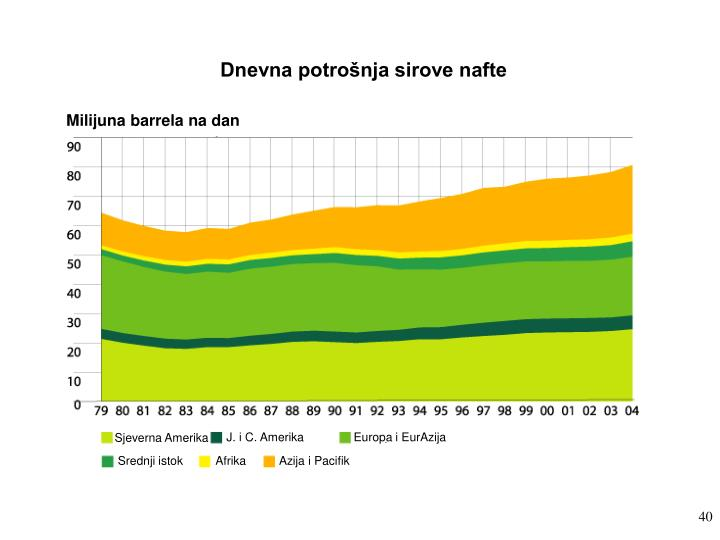 Dnevna potrošnja sirove nafte