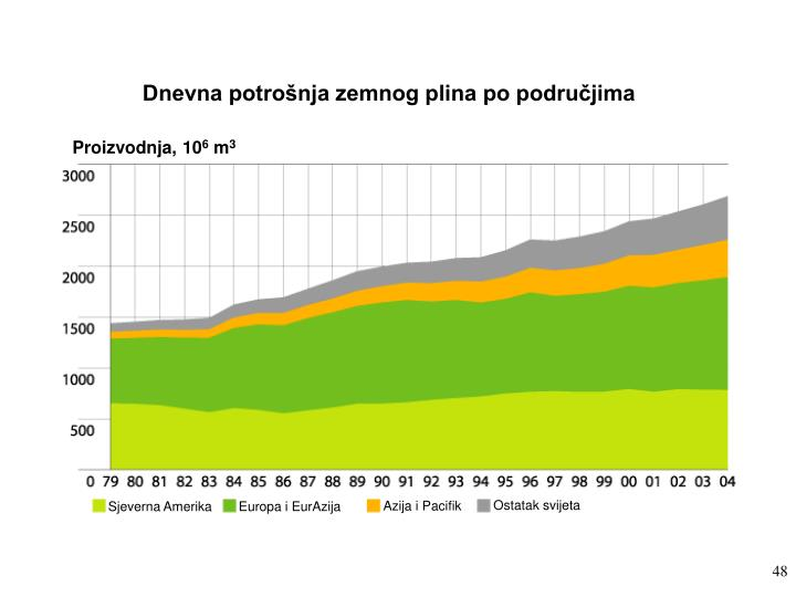 Dnevna potrošnja zemnog plina po područjima