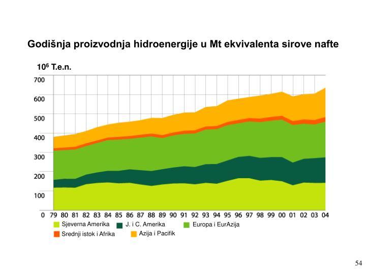 Godišnja proizvodnja hidroenergije u Mt ekvivalenta sirove nafte