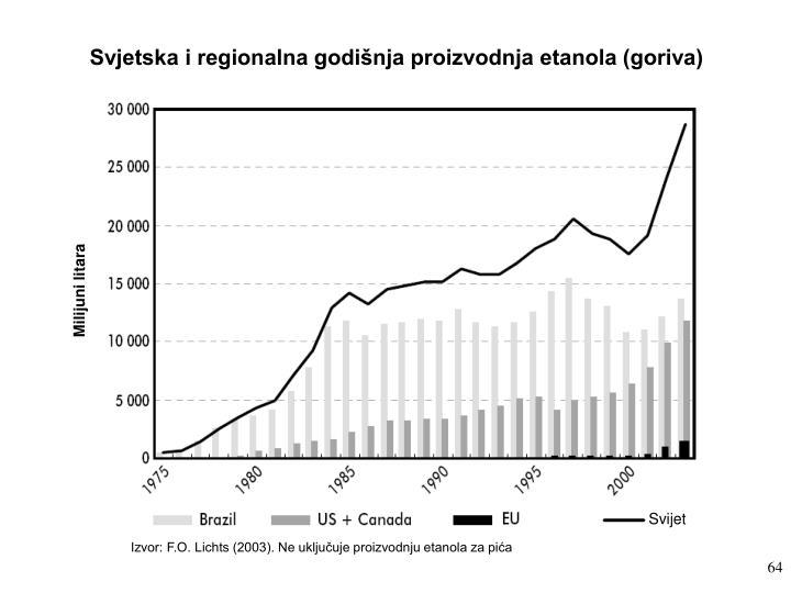 Svjetska i regionalna godišnja proizvodnja etanola (goriva)