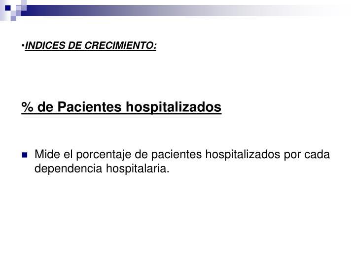 % de Pacientes hospitalizados