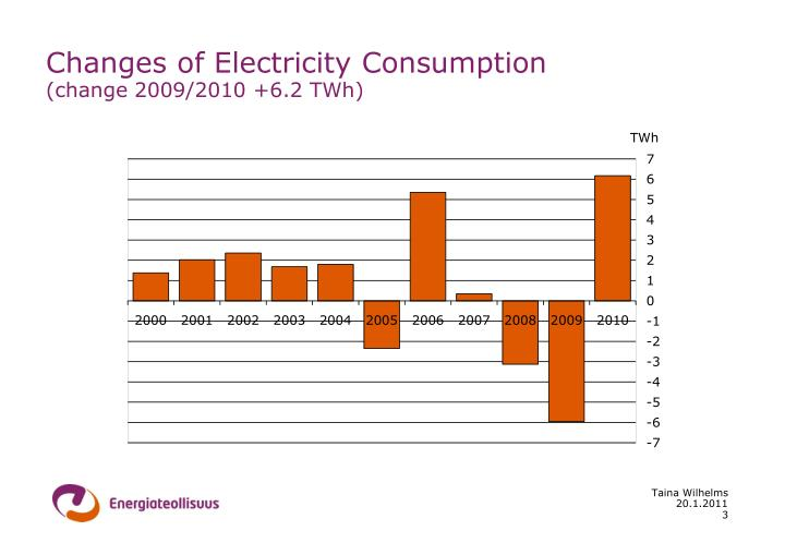 Changes of electricity consumption change 2009 2010 6 2 twh
