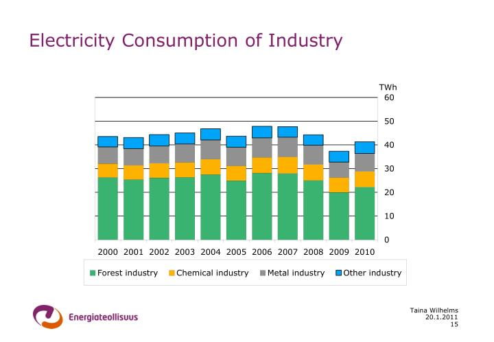 Electricity Consumption of Industry