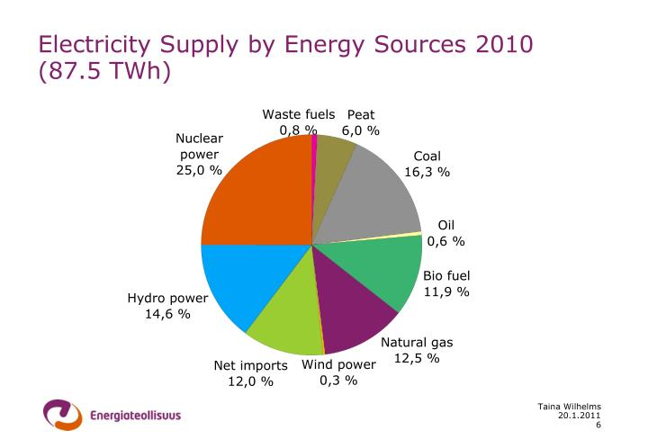 Electricity Supply by Energy Sources