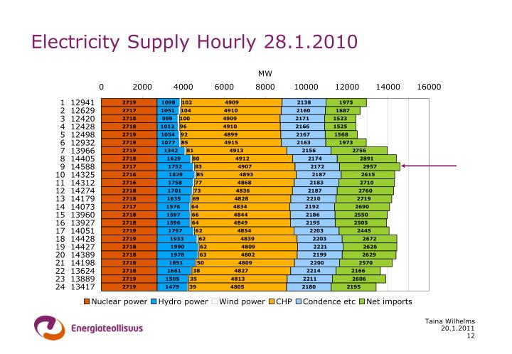Electricity Supply Hourly 28.1.2010