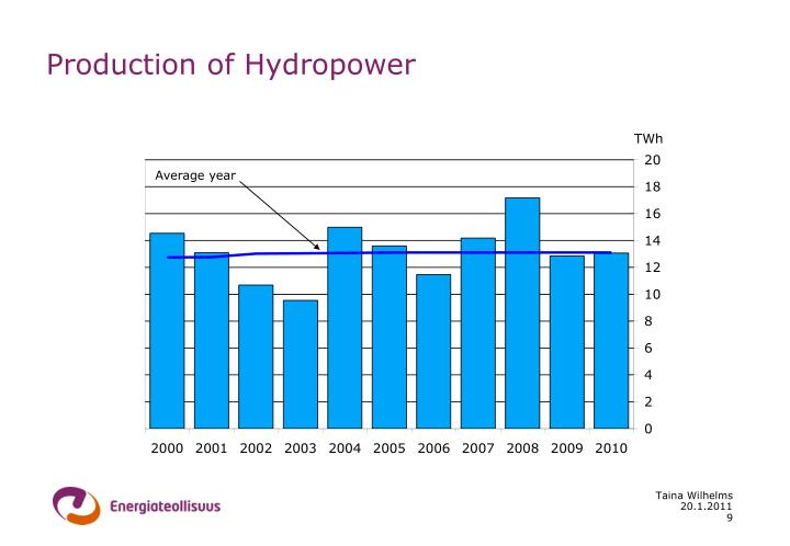 Production of Hydropower