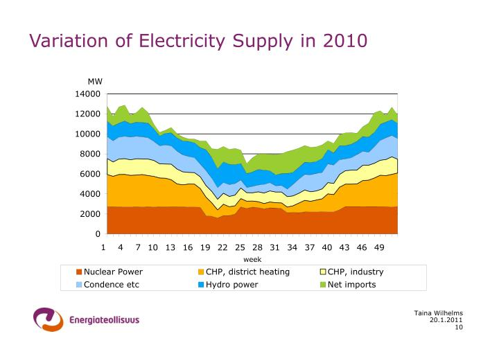 Variation of Electricity Supply in 2010