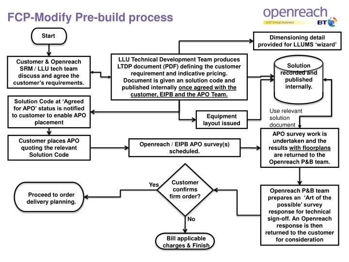 FCP-Modify Pre-build process