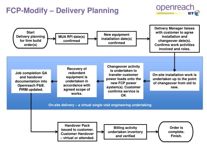 FCP-Modify – Delivery Planning