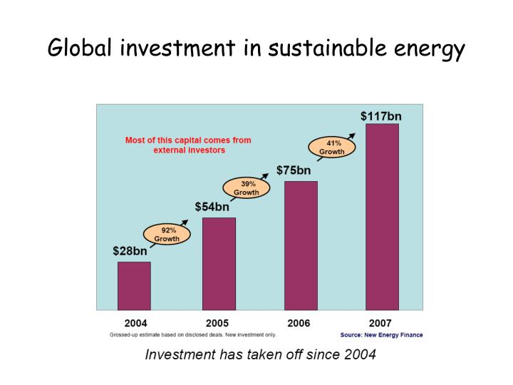 Global investment in sustainable energy