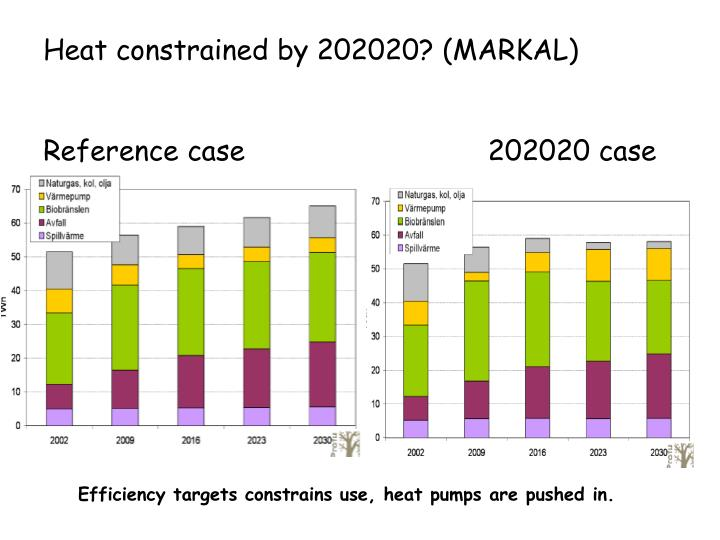 Heat constrained by 202020? (MARKAL)