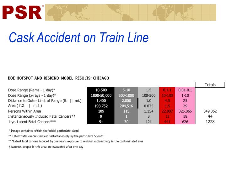 Cask Accident on Train Line