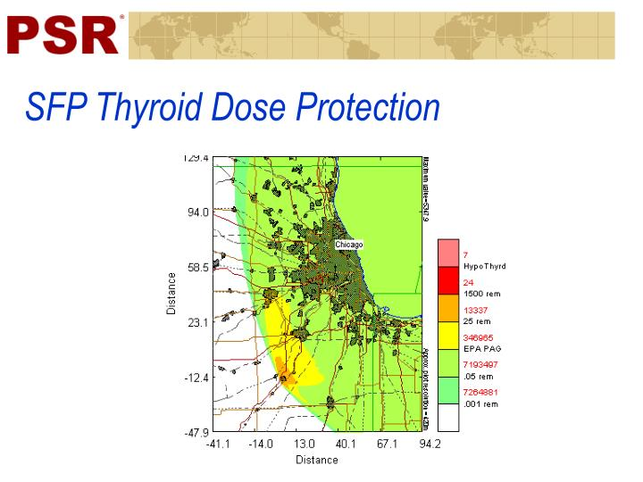 SFP Thyroid Dose Protection