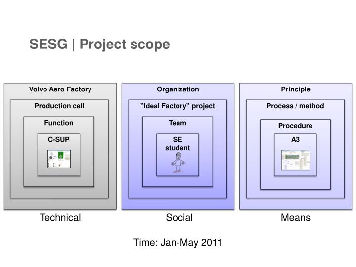 Sesg project scope