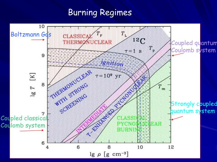 Burning Regimes