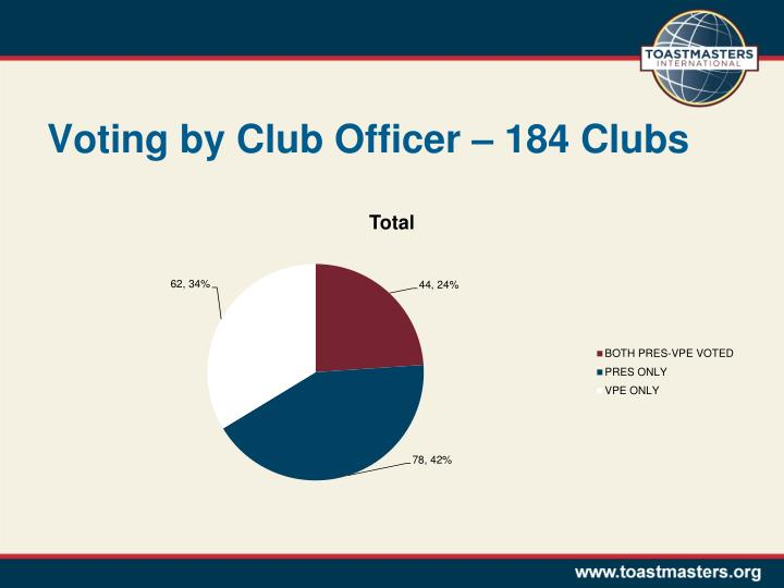 Voting by Club Officer – 184 Clubs