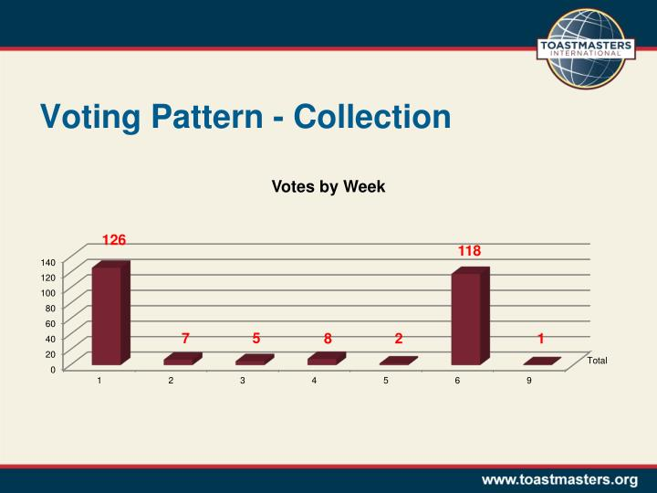 Voting Pattern - Collection