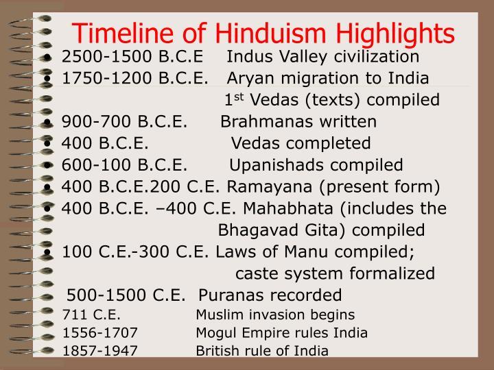 Timeline of Hinduism Highlights
