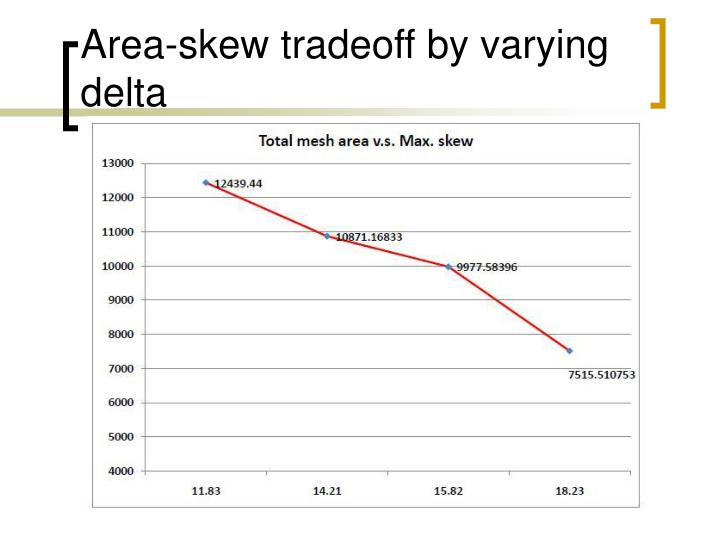 Area-skew tradeoff by varying delta