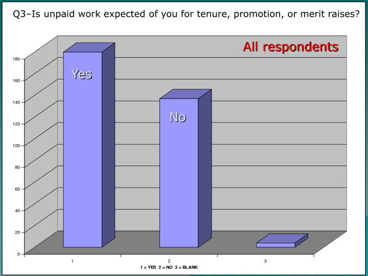 Q3–Is unpaid work expected of you for tenure, promotion, or merit raises?