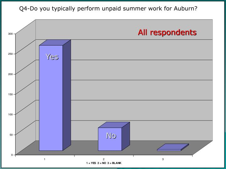 Q4-Do you typically perform unpaid summer work for Auburn?