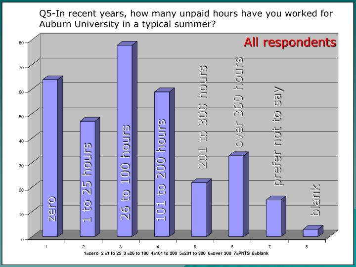 Q5-In recent years, how many unpaid hours have you worked for