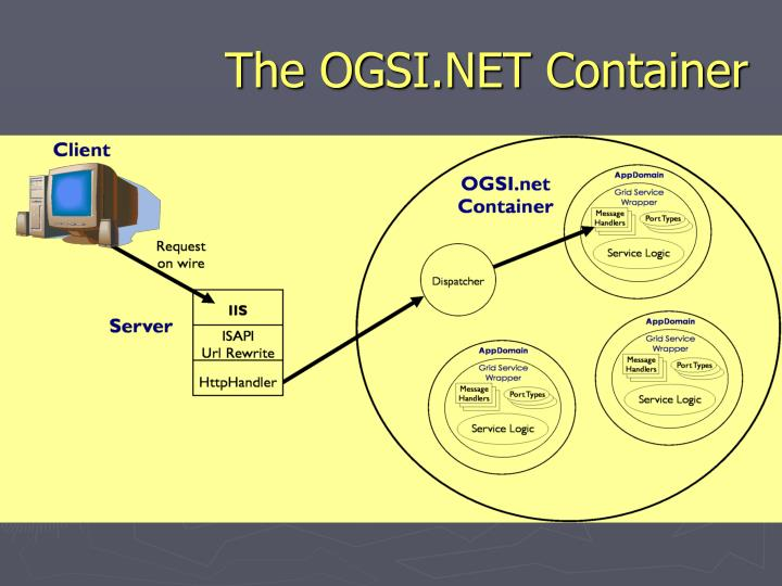 The OGSI.NET Container