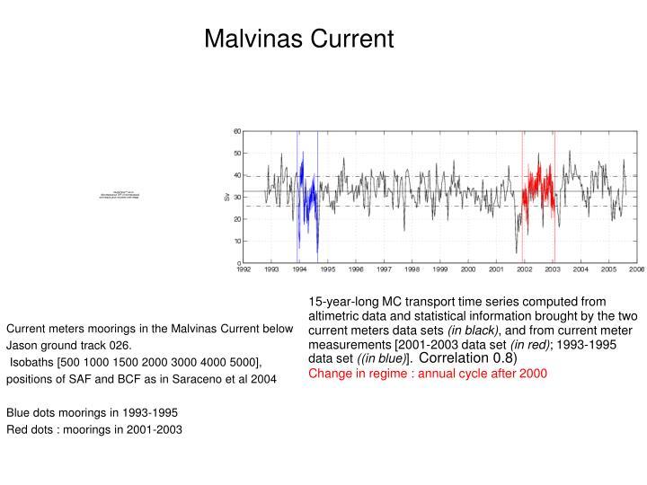 Malvinas current