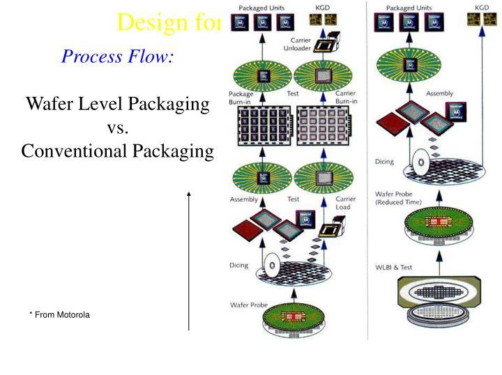 Process Flow: