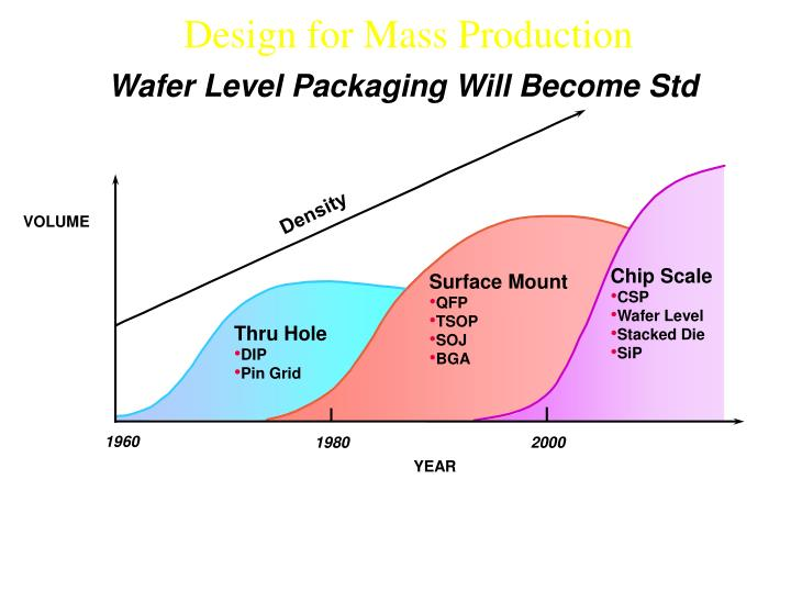 Wafer Level Packaging Will Become Std
