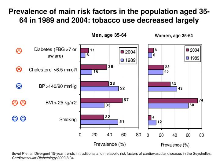 Prevalence of main risk factors in the population aged 35-64 in 1989 and 2004: tobacco use decreased largely