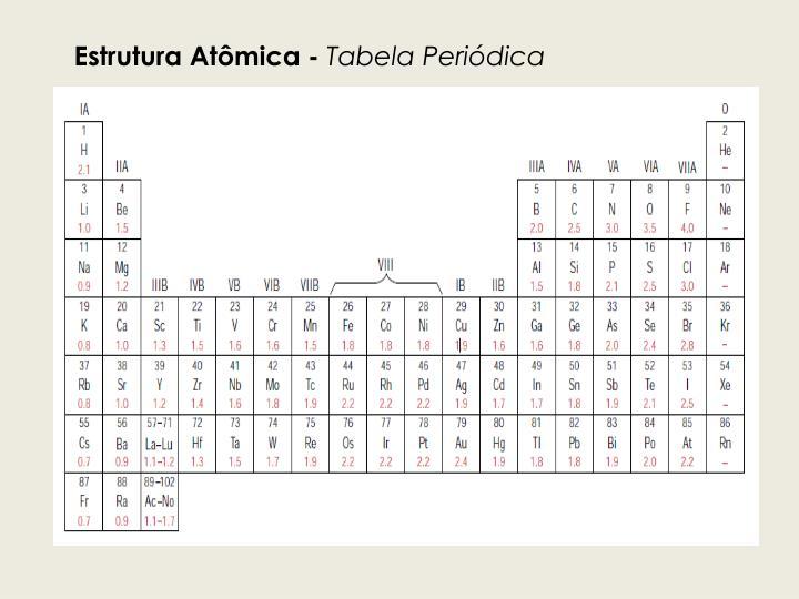 Estrutura Atômica -