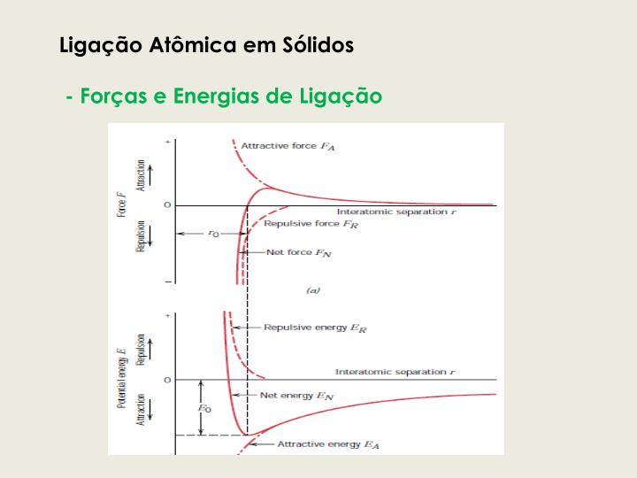 Ligação Atômica em Sólidos