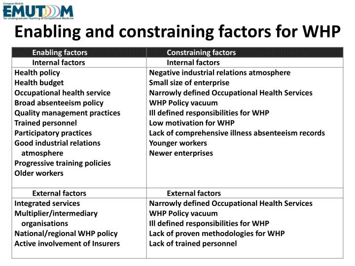 Enabling and constraining factors for WHP