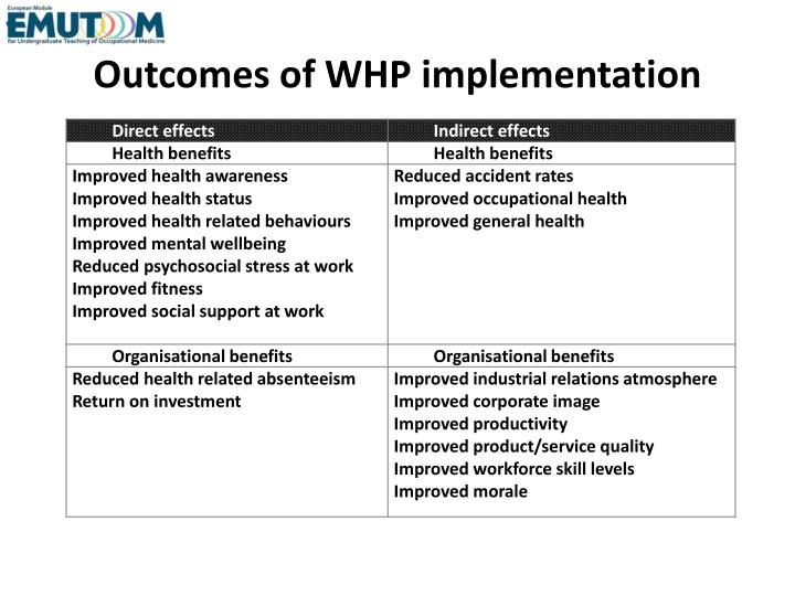Outcomes of WHP implementation