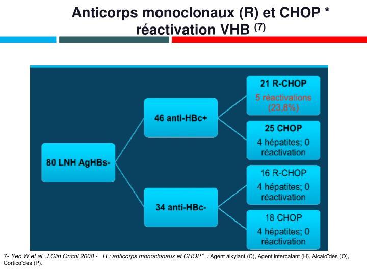Anticorps monoclonaux (R) et CHOP *