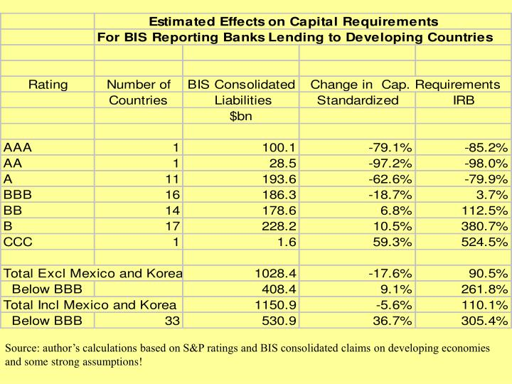 Source: author's calculations based on S&P ratings and BIS consolidated claims on developing economies and some strong assumptions!