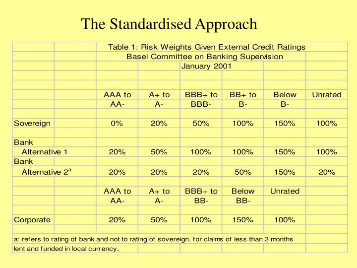 The Standardised Approach