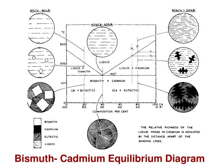 bismuth cadmium equilibrium diagram n ppt phase diagrams powerpoint presentation id 3403769