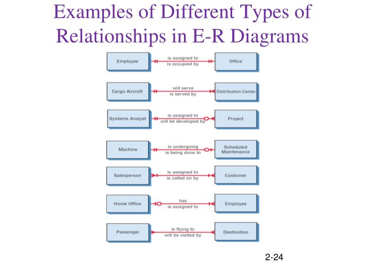 1 1 identify the different forms of Discusses the different number types, such as integers and reals, and explains the relationships between the types includes sample problems.