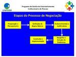 etapas do processo de negocia o