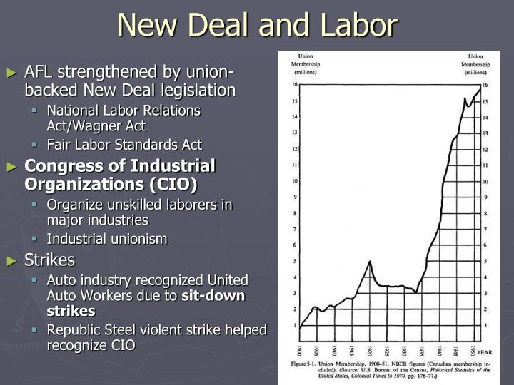 New Deal and Labor