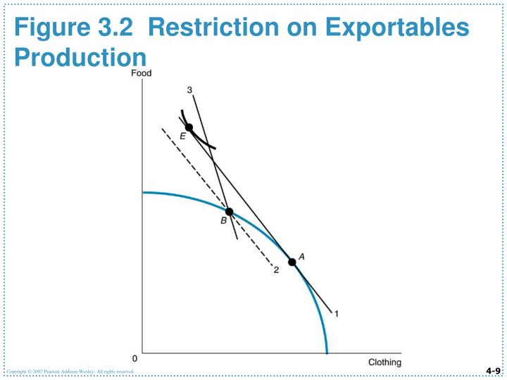 Figure 3.2  Restriction on Exportables Production