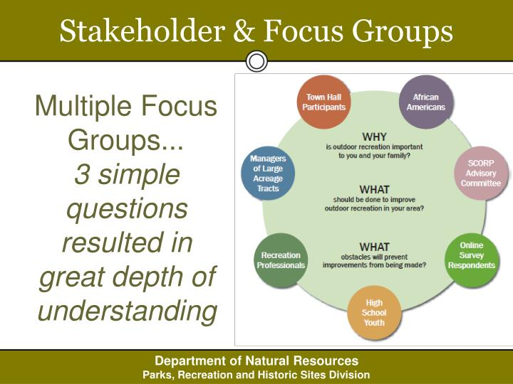 Stakeholder & Focus Groups
