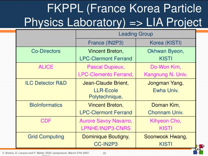 FKPPL (France Korea Particle Physics Laboratory) => LIA Project