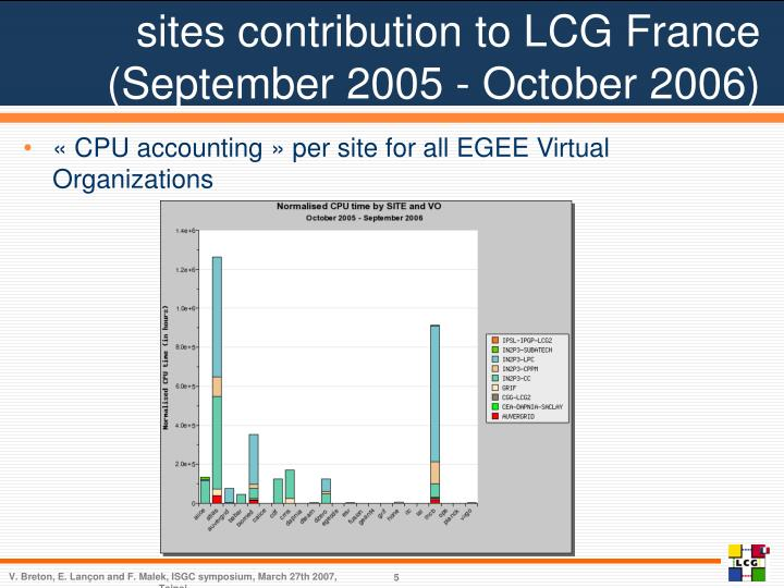 sites contribution to LCG France  (September 2005 - October 2006)