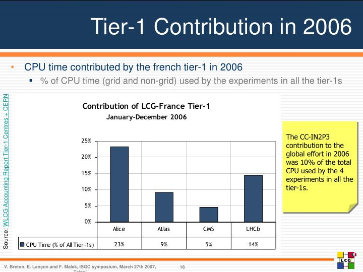 Tier-1 Contribution in 2006