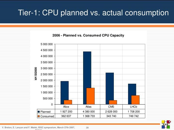 Tier-1: CPU planned vs. actual consumption