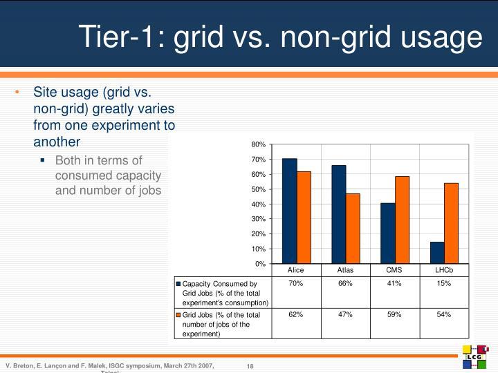 Tier-1: grid vs. non-grid usage